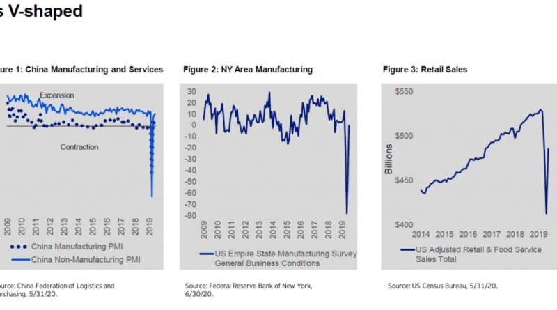 Is determining the shape of the global economic recovery much ado about nothing? – Expert Investment Views: Invesco Blog
