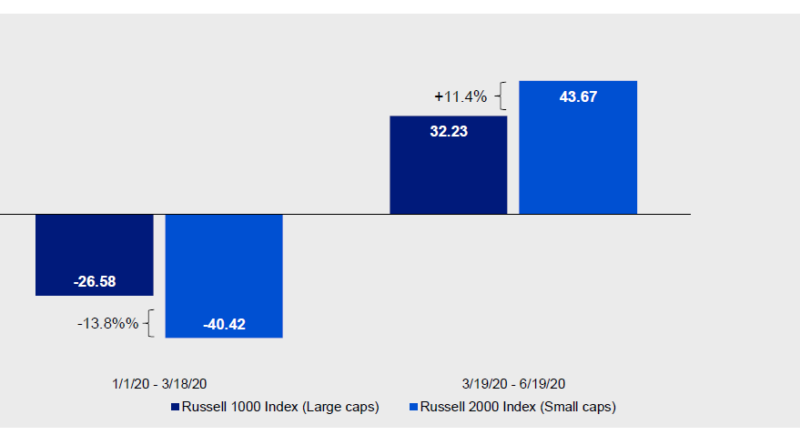 Small-cap stocks have historically outperformed after recessions – Expert Investment Views: Invesco Blog