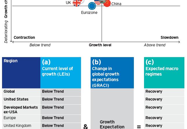 Tactical asset allocation — December 2020 recap – Expert Investment Views: Invesco Blog